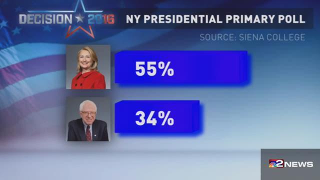 NY Presidential Poll Results