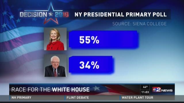Siena poll shows Clinton, Trump favored among NY voters
