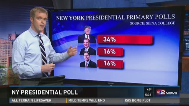NY Presidential Poll